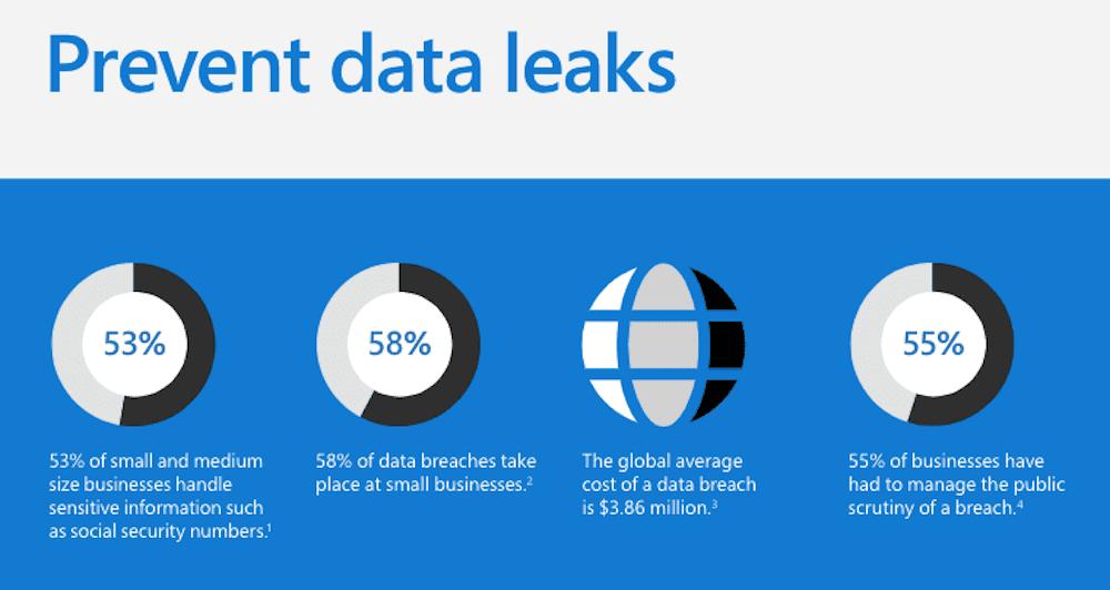 Prevent Data Leaks | Office 365